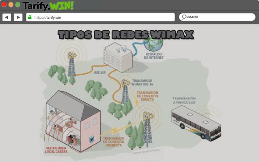 ¿Qué tipos de conexiones WiMAX existen y en qué se diferencian cada una?