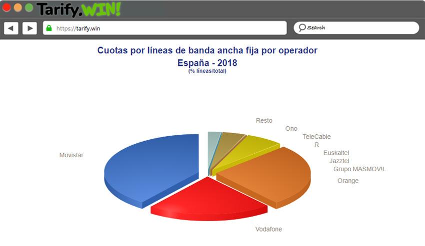 Cuota de Banda Ancha por Operador España