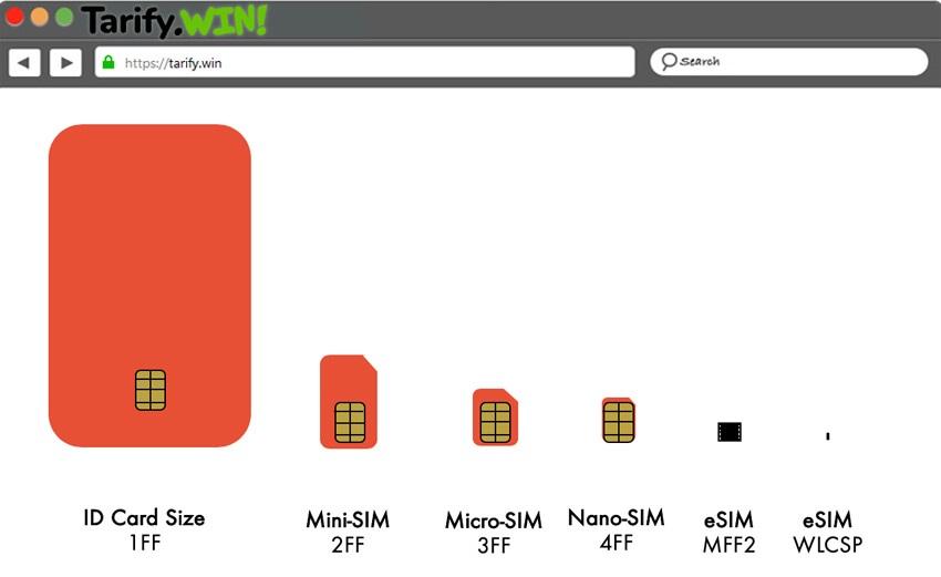 Evolucion de la tarjeta eSIM