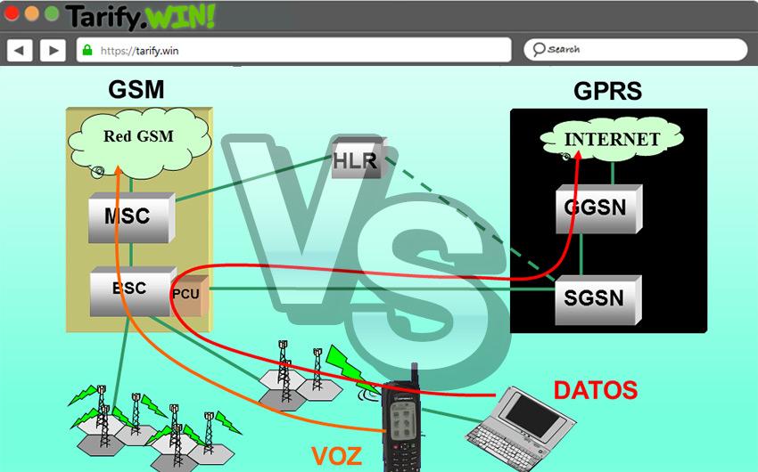 GPRS vs GSM ¿En qué se diferencian este tipo de conexiones?