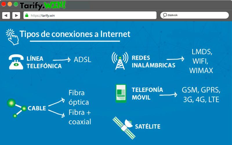 Instalación ¿Qué se necesita para instalar FTTH y ADSL?