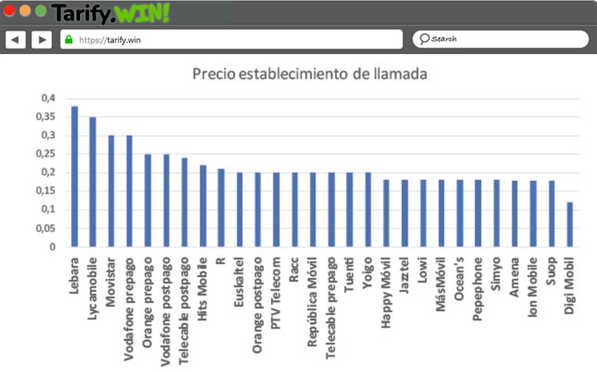 Precio establecimiento Llamadas operadoras España