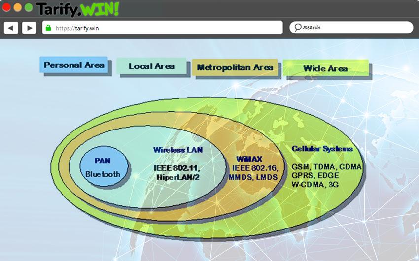 Tipos de redes Wireless ¿Cómo se clasifican y cómo funcionan?
