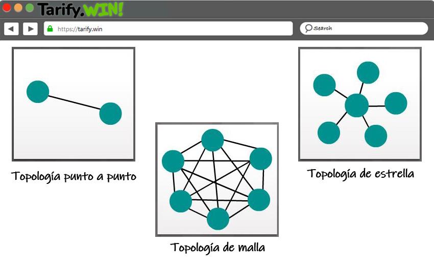Topología de una red WWAN
