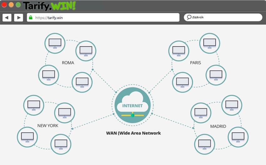 que es una red wwan